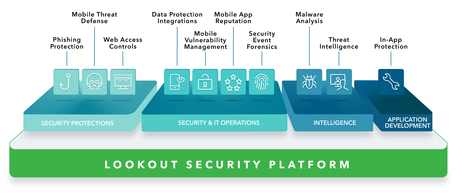 Image of the Lookout Security Cloud Platform