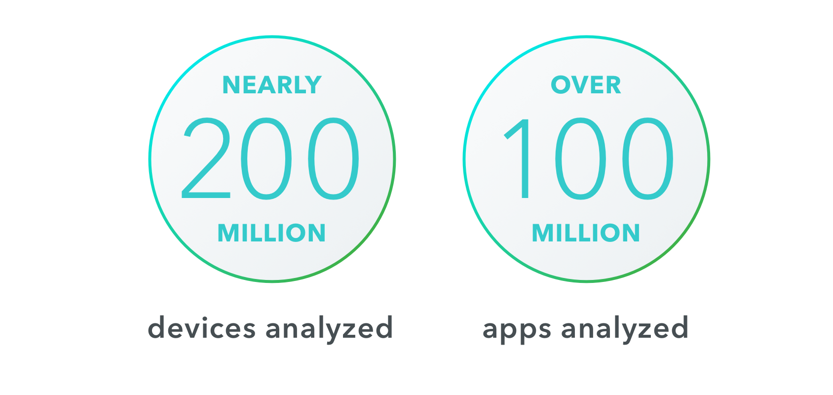 stats, 200 million devices analyzed, 100 million apps analyzed
